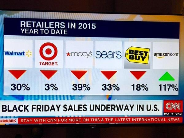 Amazon dominates retail sales